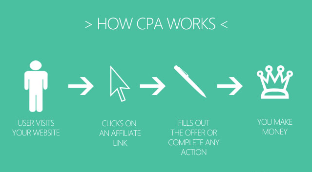 How-CPA-Works