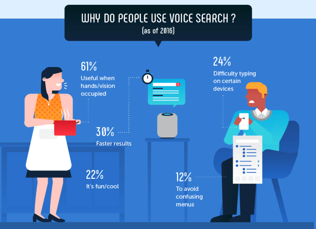 why do people use voice search