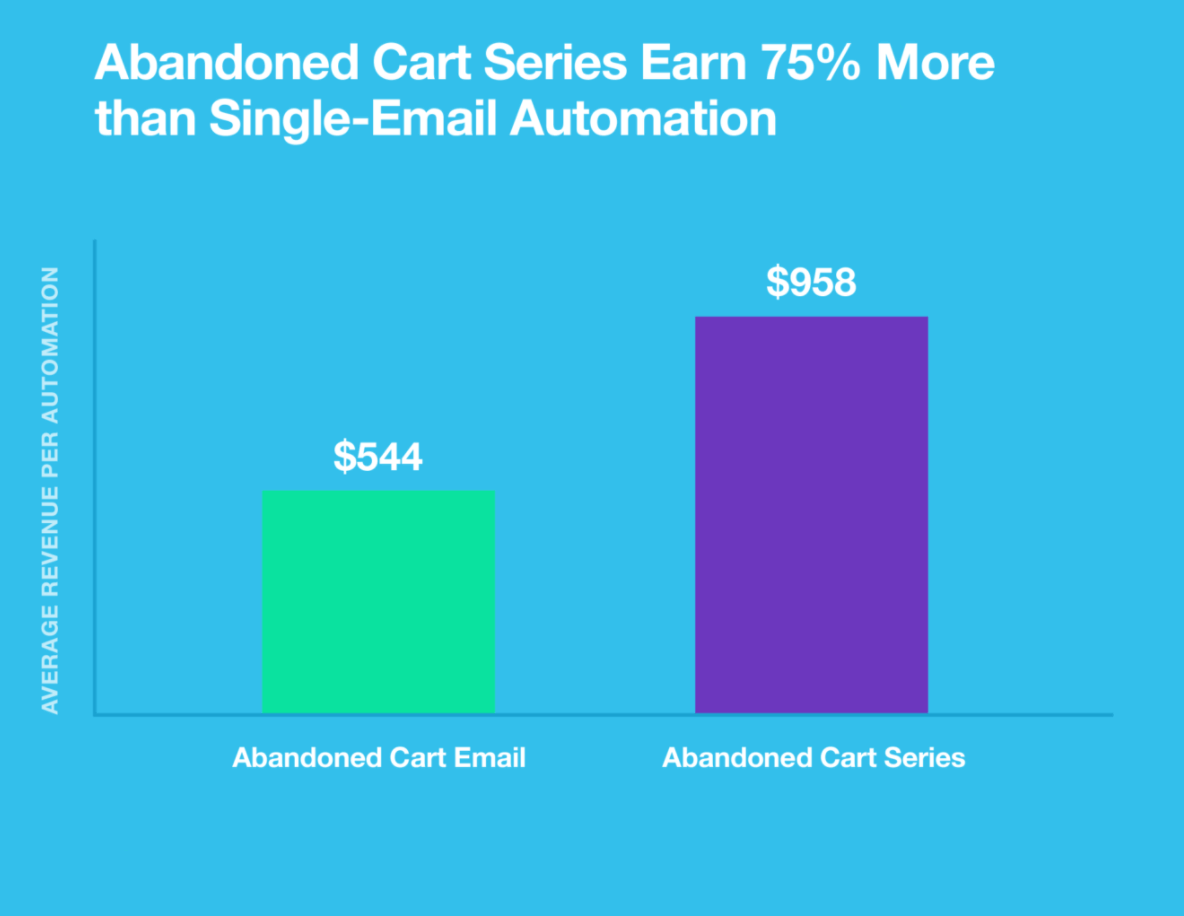 abandoned cart serise earn 75% more than single email automation